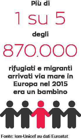Percentuale di bambini negli arrivi via mare in Europa nel 2015