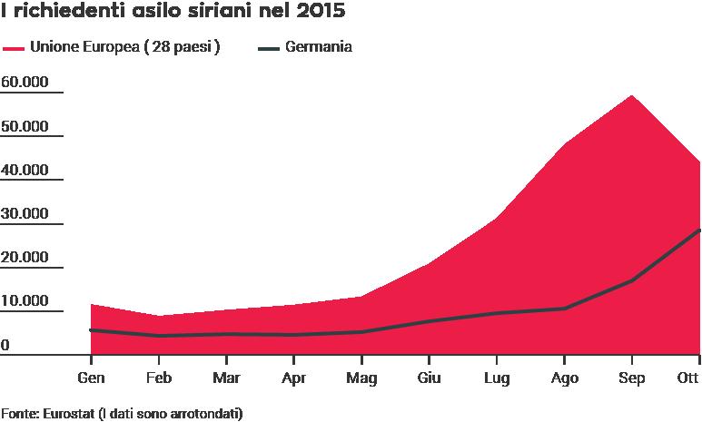 I richiedenti asilo siriani nel 2015