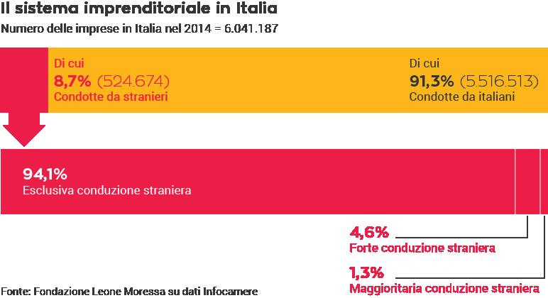 Il sistema imprenditoriale in Italia