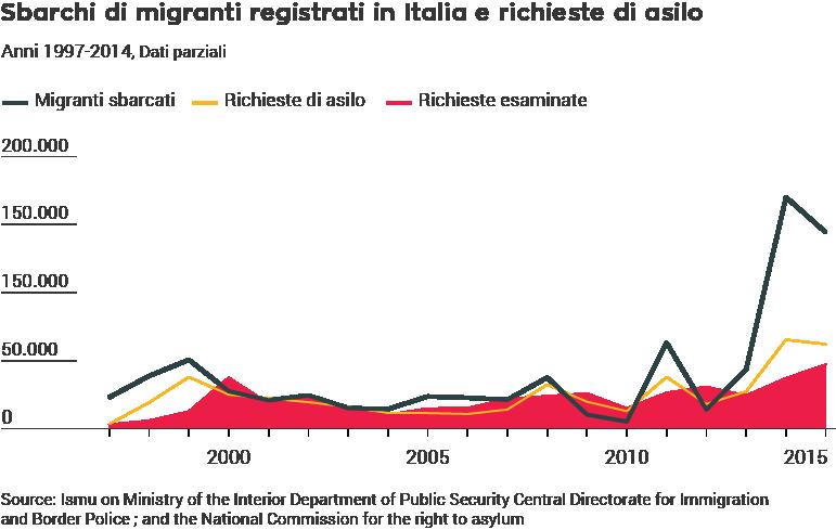 Sbarchi di migranti registrati in Italia e richieste di asilo