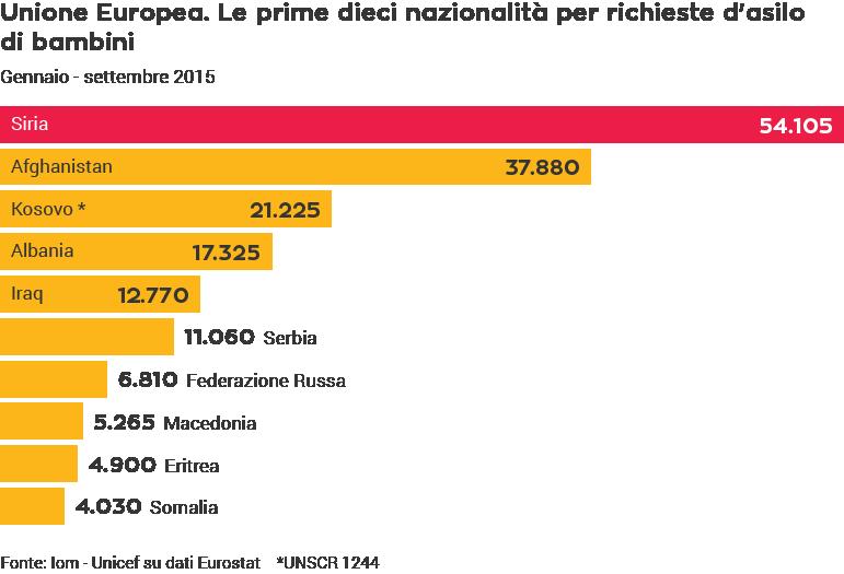 Le prime dieci nazionalità per richieste di asilo di bambini nell'Unione Europea