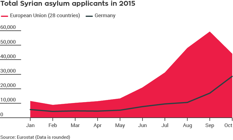 Total Syrian asylum applicants in 2015