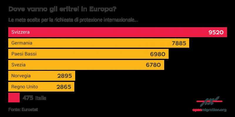 diritto di asilo, rifugiati, Italia, Eritrea, Unione Europea, Svizzera, Germania, Paesi Bassi, Svezia, Norvegia, Regno Unito, Eurostat