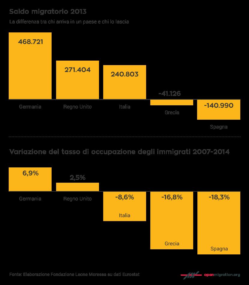 Saldo migratorio 2013  – Variazione del tasso di occupazione degli immigrati 2007-2014