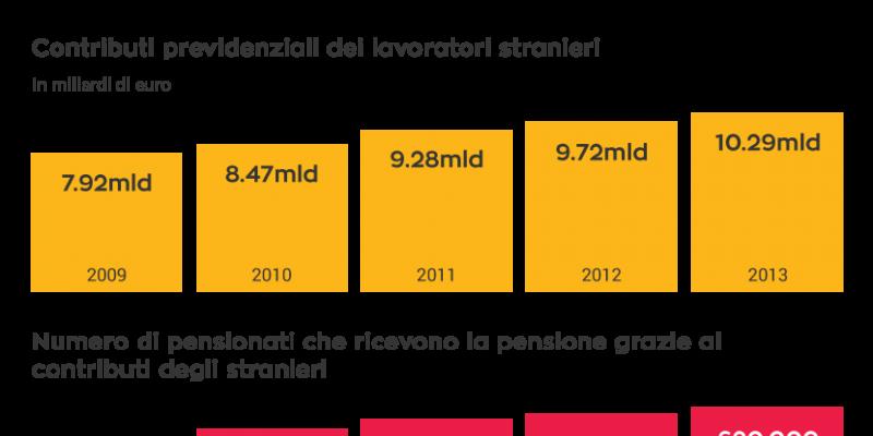 immigrazione, integrazione, economia, Italia, Fondazione Leone Moressa, Ministero Economia