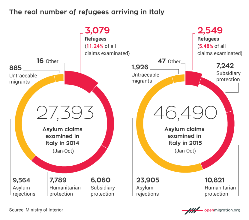 The real number of refugees arriving in Italy