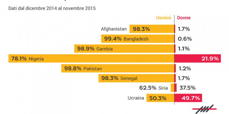 diritto di asilo, donne, genere, Afghanistan, Bangladesh, Gambia, Nigeria, Pakistan, Senegal, Siria, Ucraina