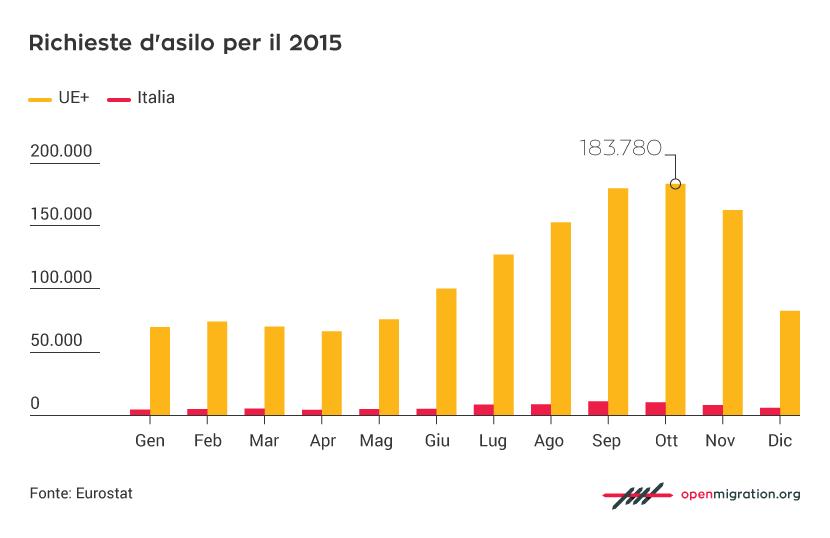 Richieste di asilo per il 2015 nell'Unione Europea