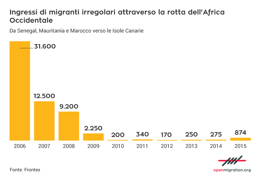 Ingressi di migranti irregolari attraverso la rotta dell'Africa Occidentale