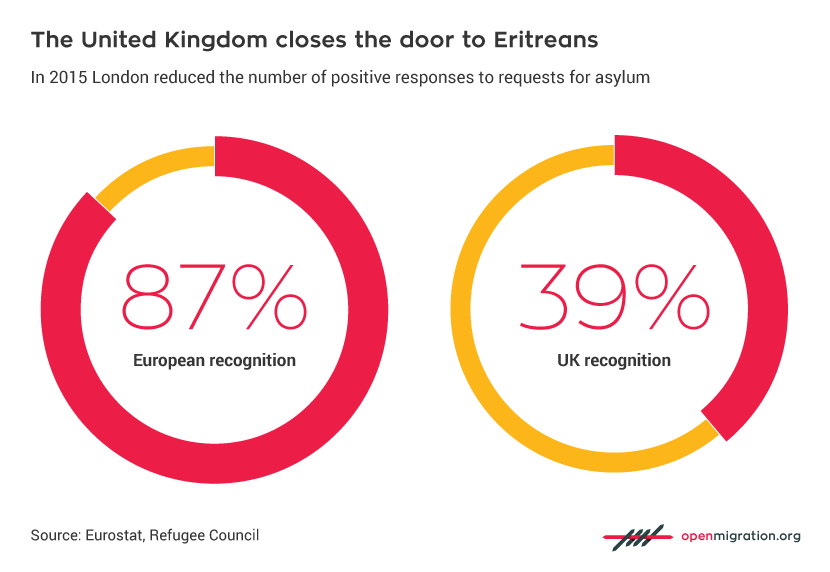 The United Kingdom closes the door to Eritreans