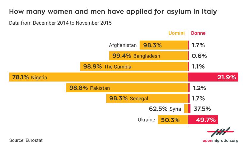 UK_%WomenAsylum