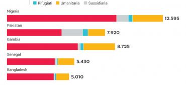 Più i no dei sì, le risposte dell'Italia alle richieste d'asilo