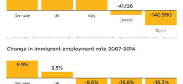 How immigrants are saving the Italian economy and pensions