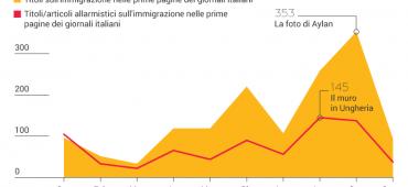 Polarizzati o normalizzati, i giornali all'epoca della crisi dei rifugiati