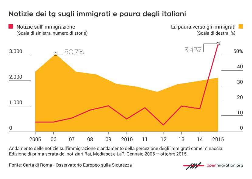 Notizie dei tg sugli immigrati e paura degli italiani