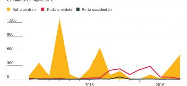 Sempre più migranti muoiono in mare sulla rotta verso l'Italia