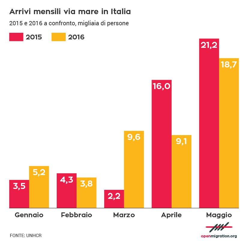 Arrivi mensili via mare in Italia