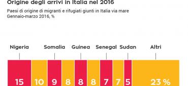 Gli sbarchi in Italia nel 2016: alcuni dati per smentire l'allarmismo