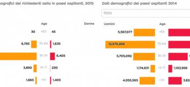 Come è cambiata in 50 anni l'immigrazione in Italia?