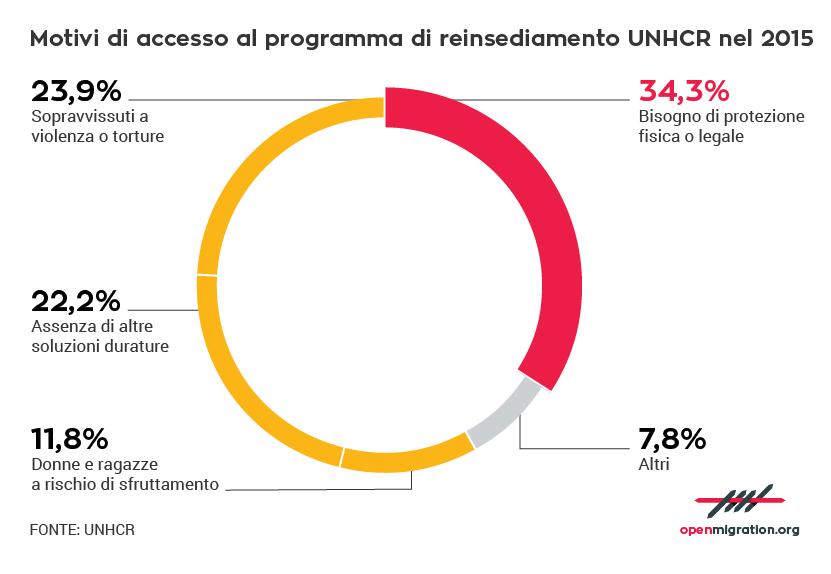 Motivi di accesso al programma di reinsediamento UNHCR nel 2015