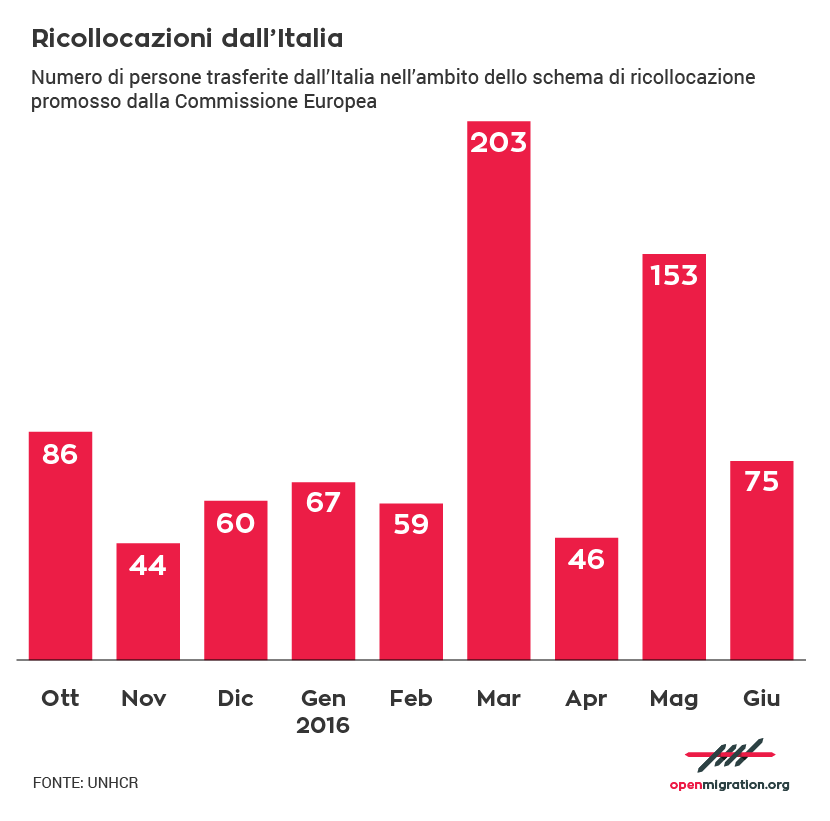 IT_Relocations from Italy-01