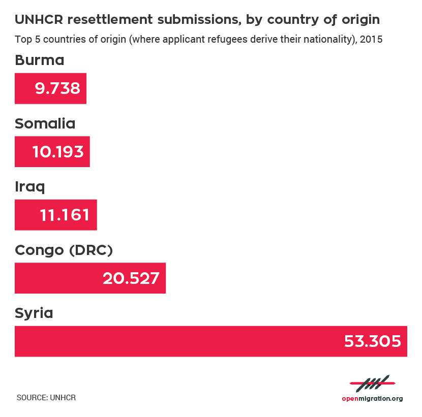 Resettlement submissions by country of origin, 2015