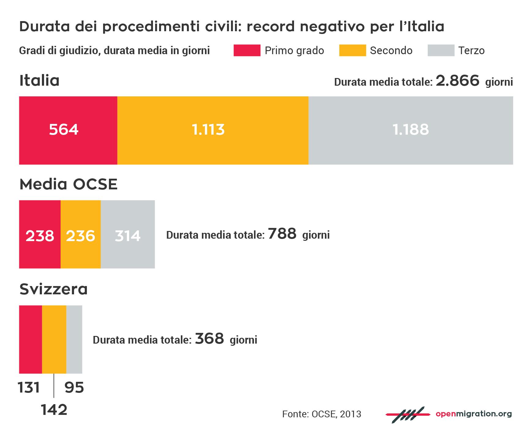 Durata procedimenti civili in Italia