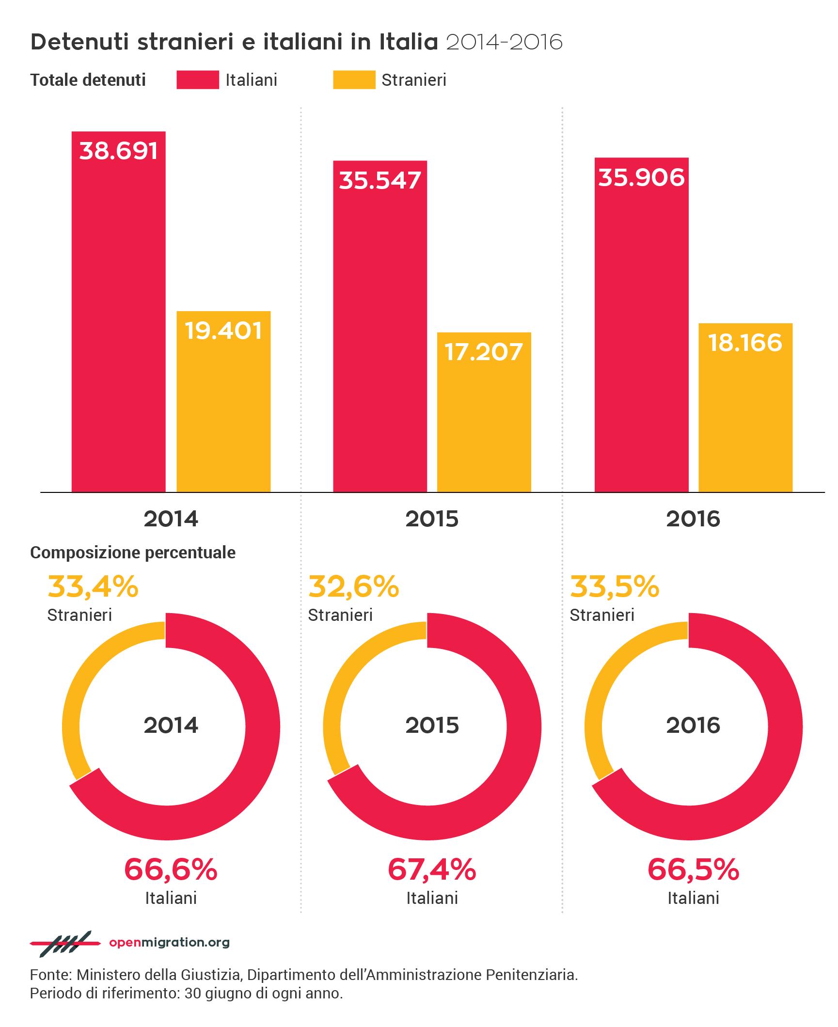 Detenuti italiani e stranieri, 2014-2016