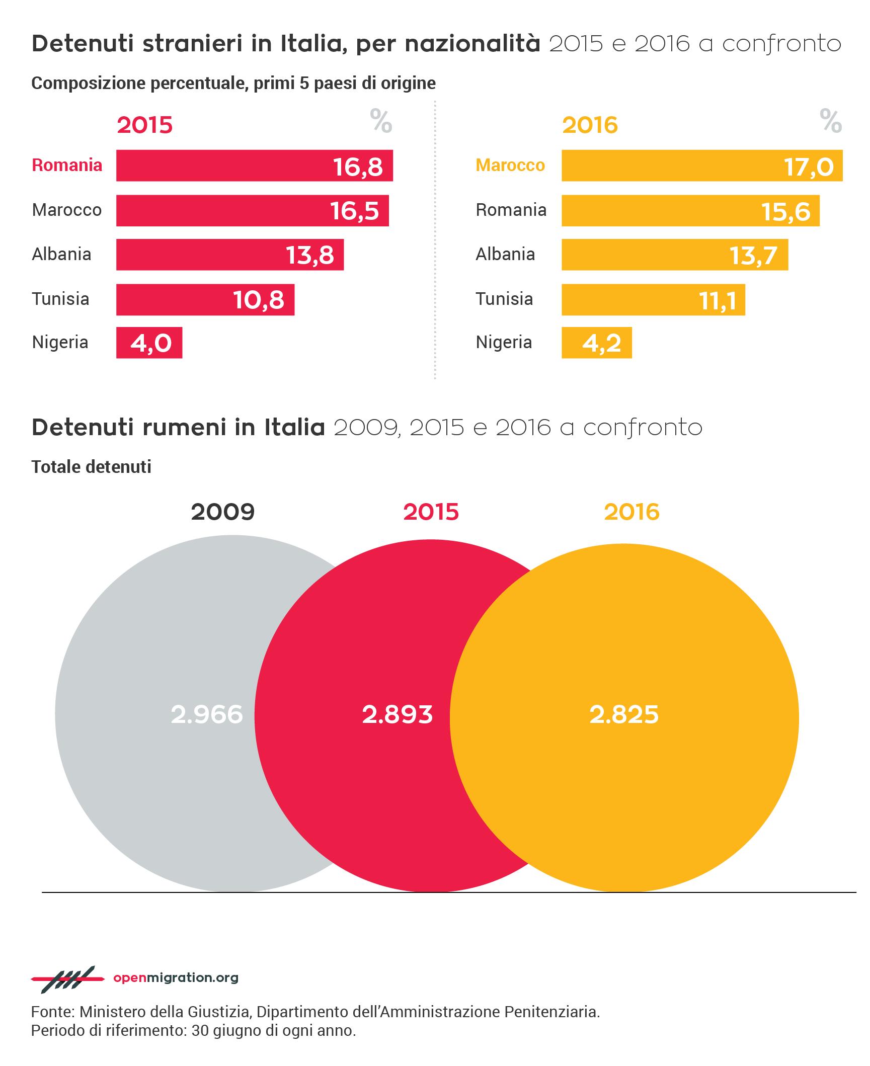 Detenuti stranieri in Italia per nazionalità, 2015-2016 a confronto