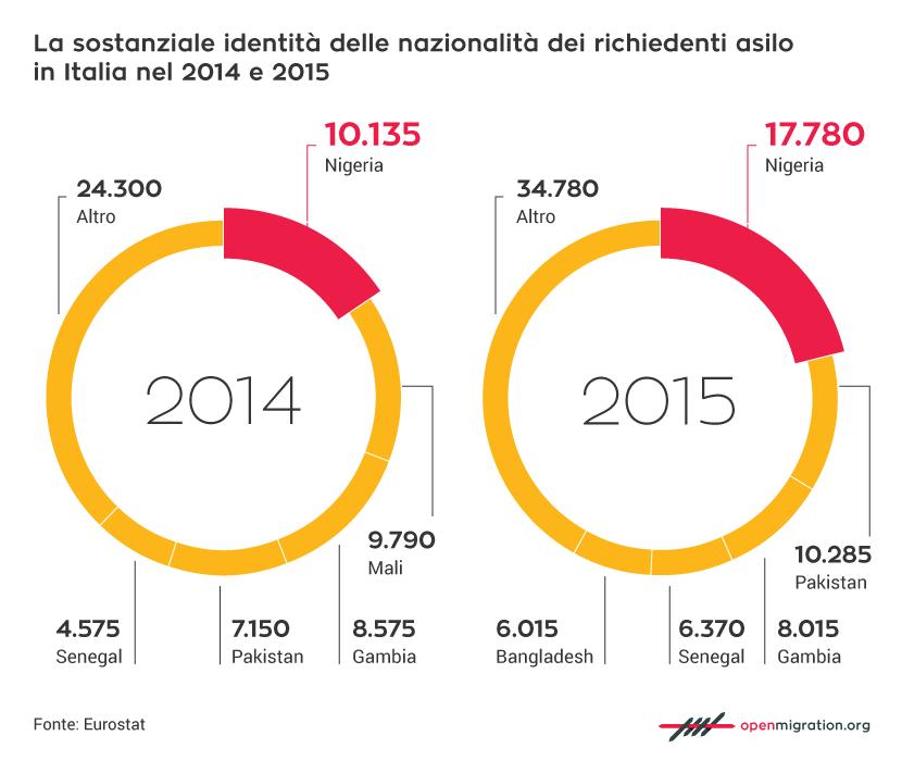 La sostanziale identità delle nazionalità dei richiedenti asilo in Italia nel 2014 e nel 2015
