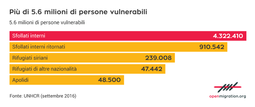 Persone vulnerabili in Iraq