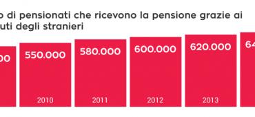 Immigrazione, facciamo i conti: ecco quanto vale il lavoro degli stranieri in Italia