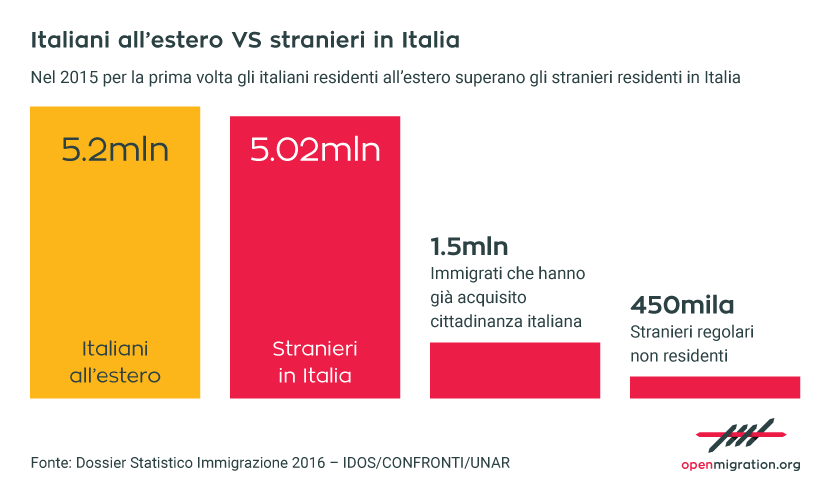Italiani all'estero vs stranieri in Italia, 2015