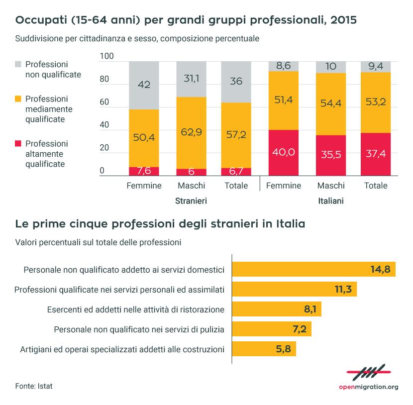 Le occupazioni degli italiani e degli stranieri in Italia, 2015