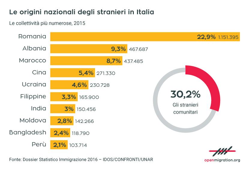 Le origini nazionali degli stranieri in Italia, 2015