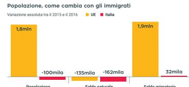 Immigrazione: non esiste nessuna invasione, solo politiche inadeguate
