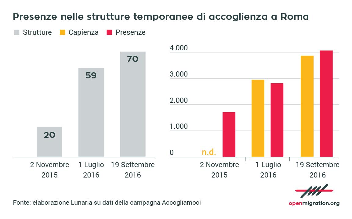 Persone nelle strutture temporanee di accoglienza a Roma, 2015-2016