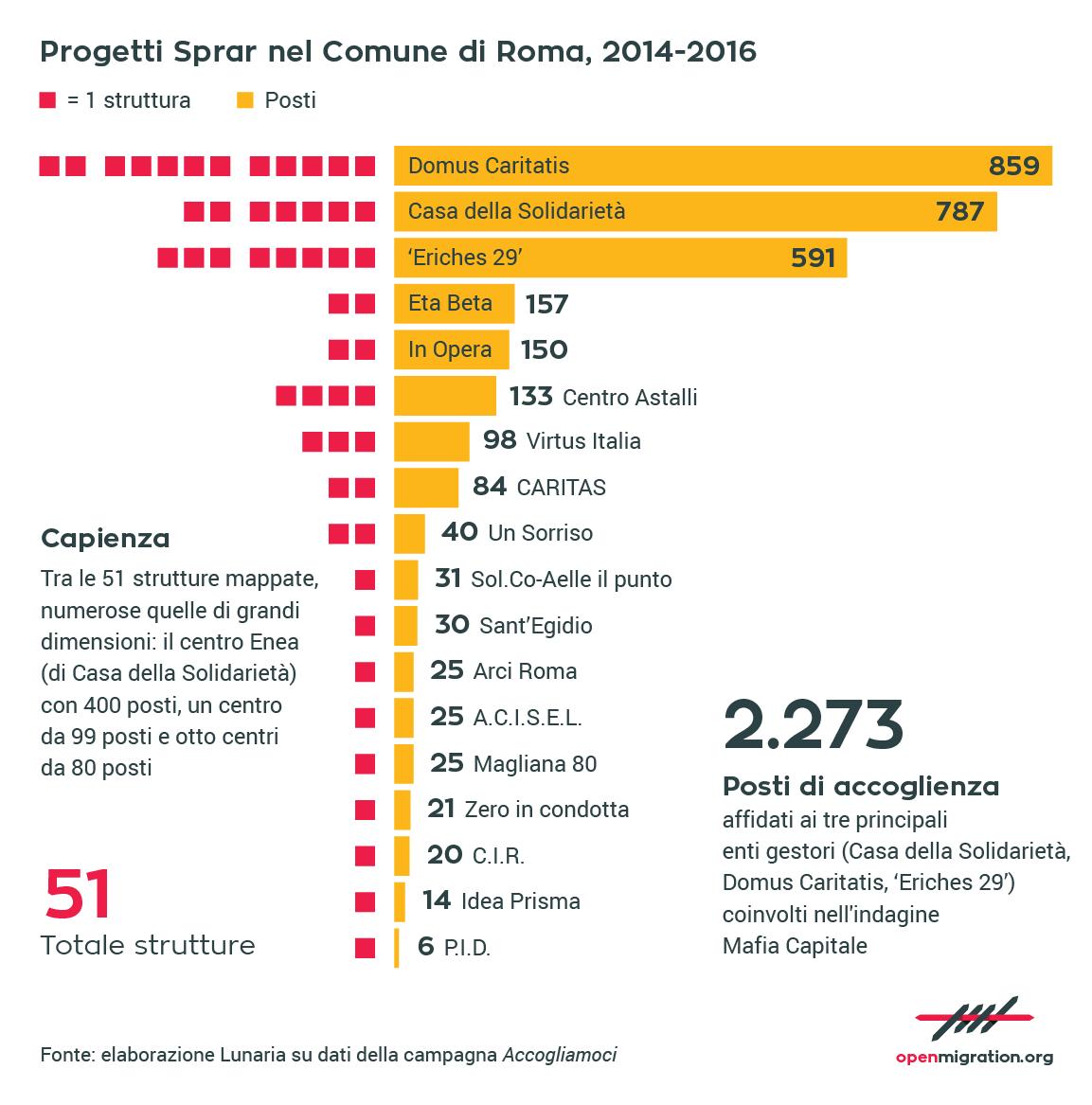 Progetti SPRAR nel comune di Roma, 2014-2016
