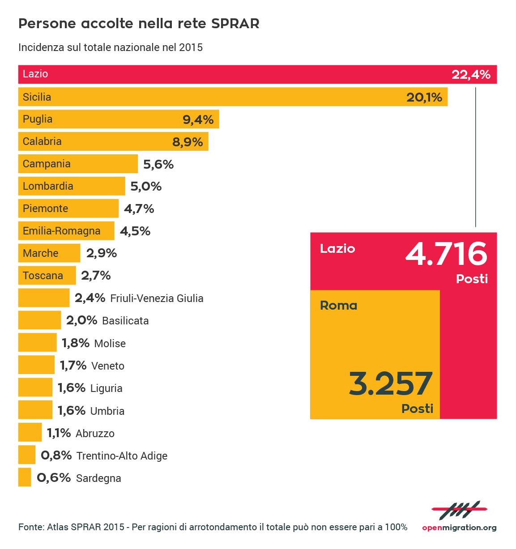 Persone accolte nella rete SPRAR, 2015: focus Lazio