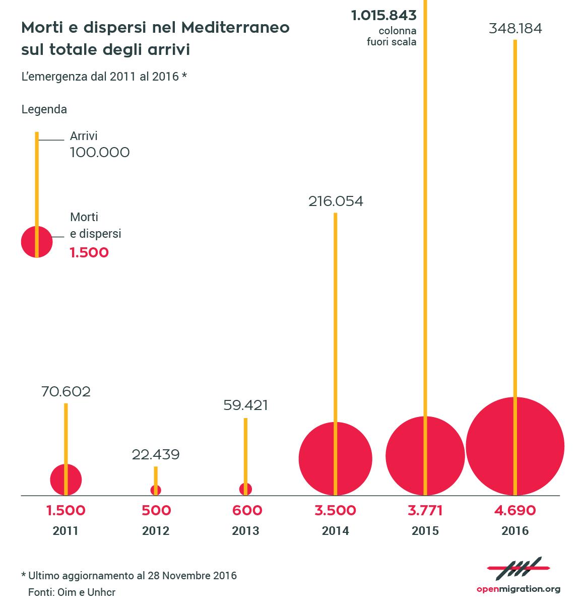 Morti e dispersi nel mediterraneo sul totale degli arrivi: l'emergenza dal 2011 al 2016