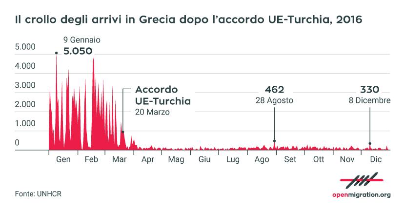Il crollo degli arrivi in Grecia dopo l'accordo UE-Turchia