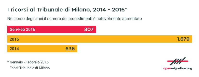 I ricorsi contro le decisioni delle Commissioni Territoriali al Tribunale di Milano, 2014-2016