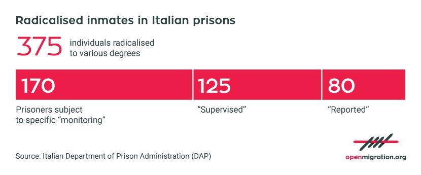 UK_DetenutiRadicalizzati