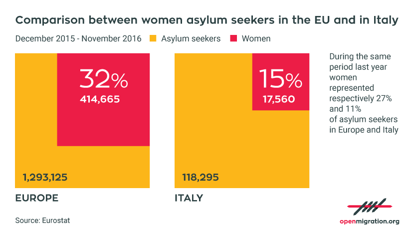 Women asylum seekers in the EU and in Italy, 2015-2016
