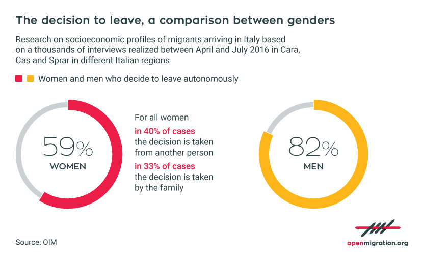 The decision to leave, a comparison between gender