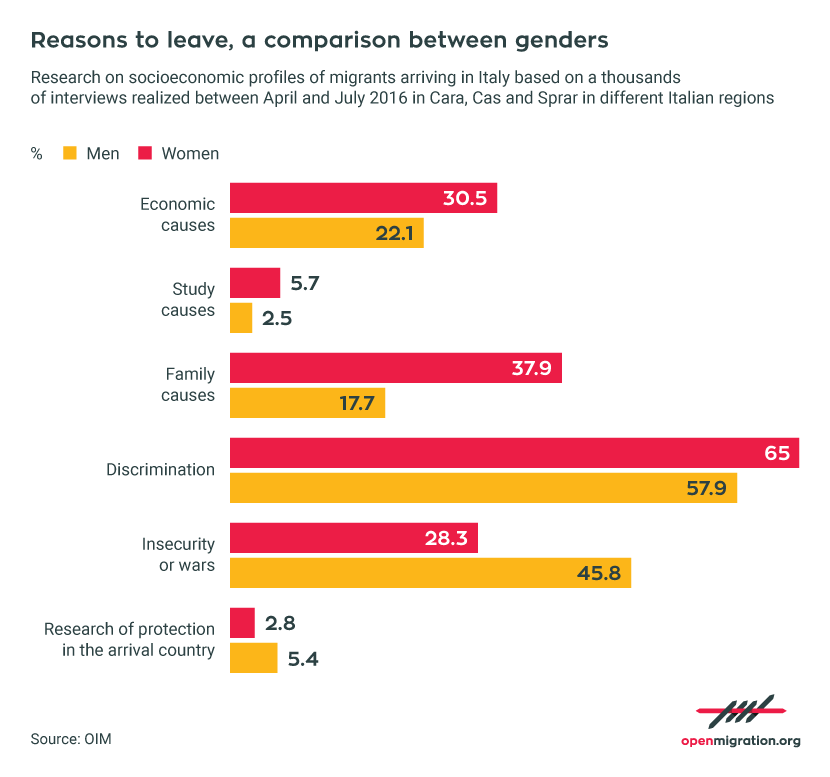 Reasons to leave, a comparison between gender