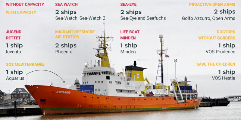 How the humanitarian Ngos operate at sea