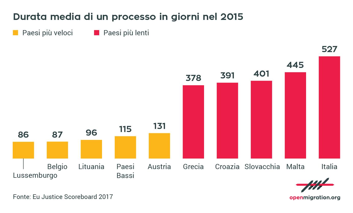 Durata media di un processo in Europa, 2015