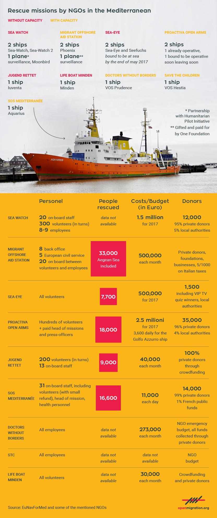 NGOs at sea