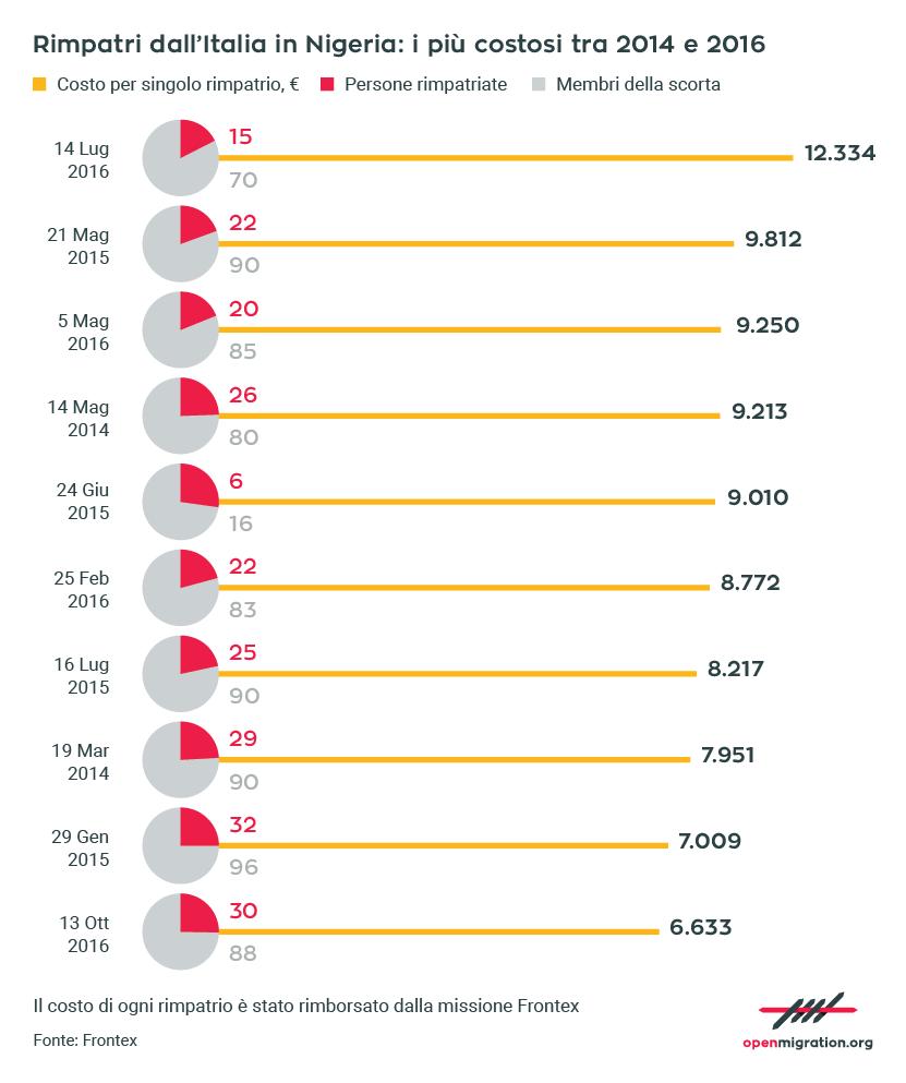 I costi dei rimpatri dall'Italia alla Nigeria, 2014-2016